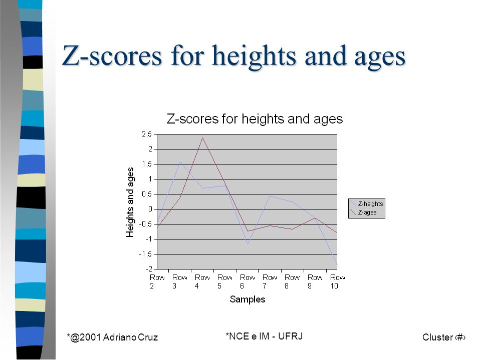 *@2001 Adriano Cruz *NCE e IM - UFRJ Cluster 24 Z-scores for heights and ages