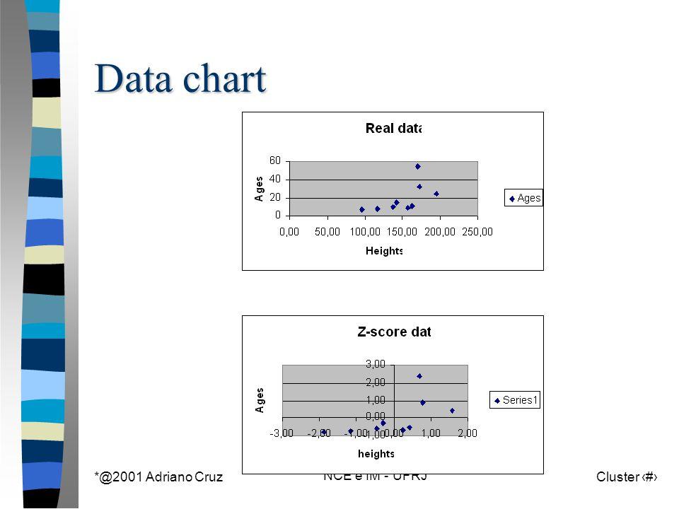 *@2001 Adriano Cruz *NCE e IM - UFRJ Cluster 25 Data chart