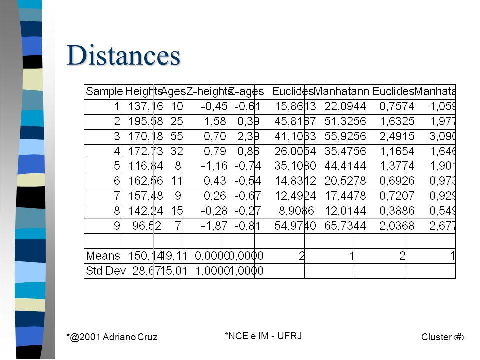 *@2001 Adriano Cruz *NCE e IM - UFRJ Cluster 27Distances