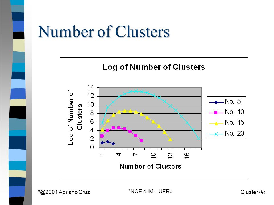 *@2001 Adriano Cruz *NCE e IM - UFRJ Cluster 62 Number of Clusters