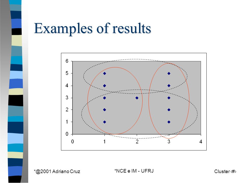 *@2001 Adriano Cruz *NCE e IM - UFRJ Cluster 71 Examples of results