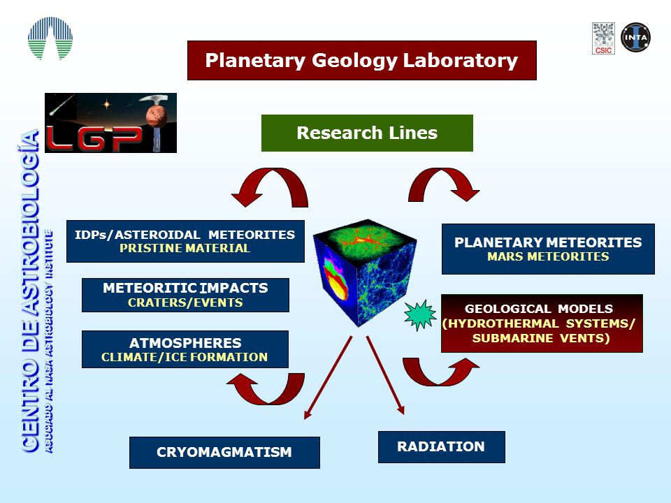 Planetary Geology Laboratory Research Lines CRYOMAGMATISM METEORITIC I MPACTS CRATERS/EVENTS GEOLOGICAL MODELS (HYDROTHERMAL SYSTEMS/ SUBMARINE VENTS) IDPs/ASTEROIDAL METEORITES PRISTINE MATERIAL PLANETARY METEORITES MARS METEORITES RADIATION ATMOSPHERES CLIMATE/ICE FORMATION