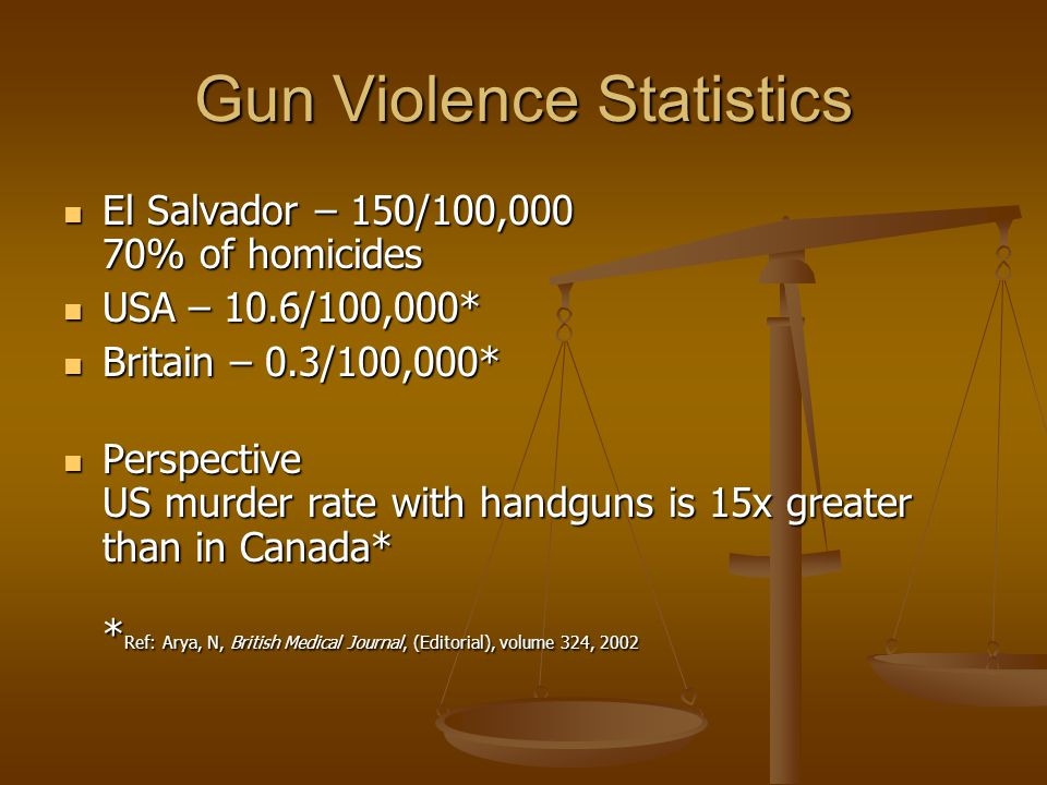 Gun Violence Statistics El Salvador – 150/100,000 70% of homicides El Salvador – 150/100,000 70% of homicides USA – 10.6/100,000* USA – 10.6/100,000* Britain – 0.3/100,000* Britain – 0.3/100,000* Perspective US murder rate with handguns is 15x greater than in Canada* * Ref: Arya, N, British Medical Journal, (Editorial), volume 324, 2002 Perspective US murder rate with handguns is 15x greater than in Canada* * Ref: Arya, N, British Medical Journal, (Editorial), volume 324, 2002