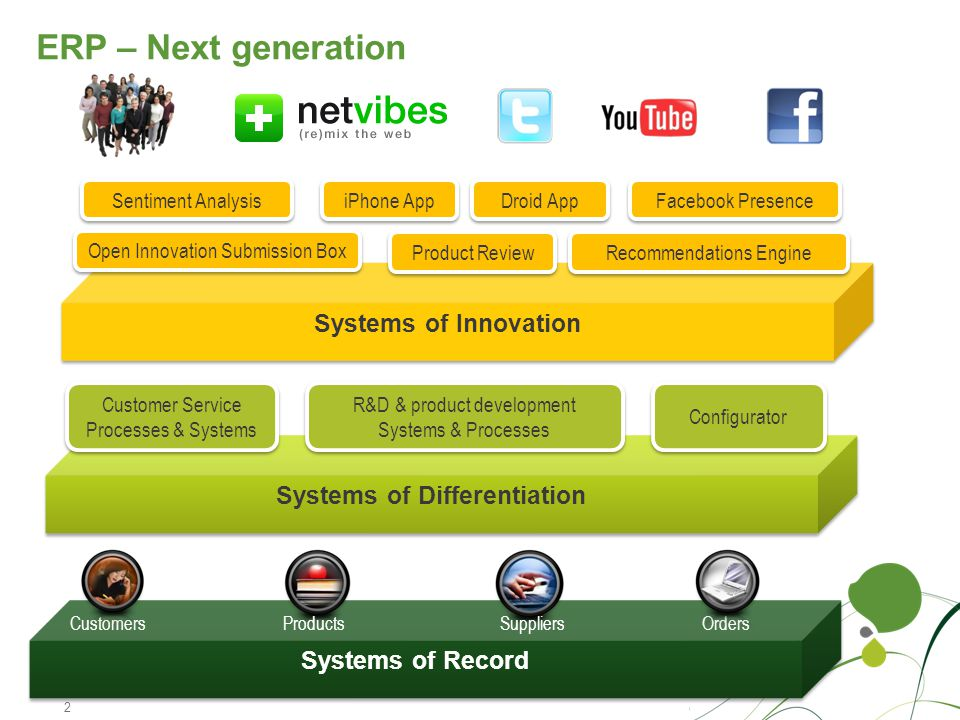 ERP – Next generation 2 I DateTitle of the Presentation Systems of Record CustomersProductsSuppliersOrders Systems of Differentiation Customer Service