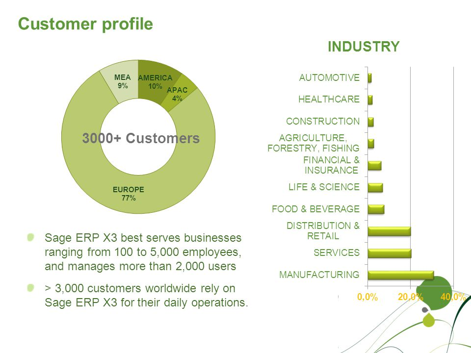 Sage ERP X3 best serves businesses ranging from 100 to 5,000 employees, and manages more than 2,000 users > 3,000 customers worldwide rely on Sage ERP