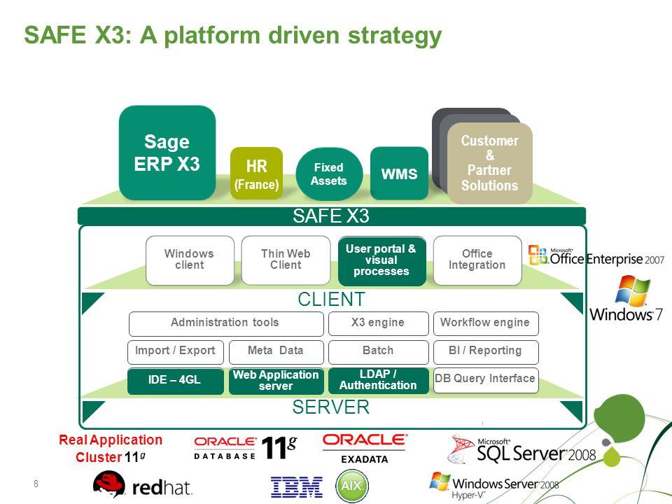 SAFE X3: A platform driven strategy Sage ERP X3 SAFE X3 CLIENT SERVER IDE – 4GL Web Application server LDAP / Authentication DB Query Interface Import