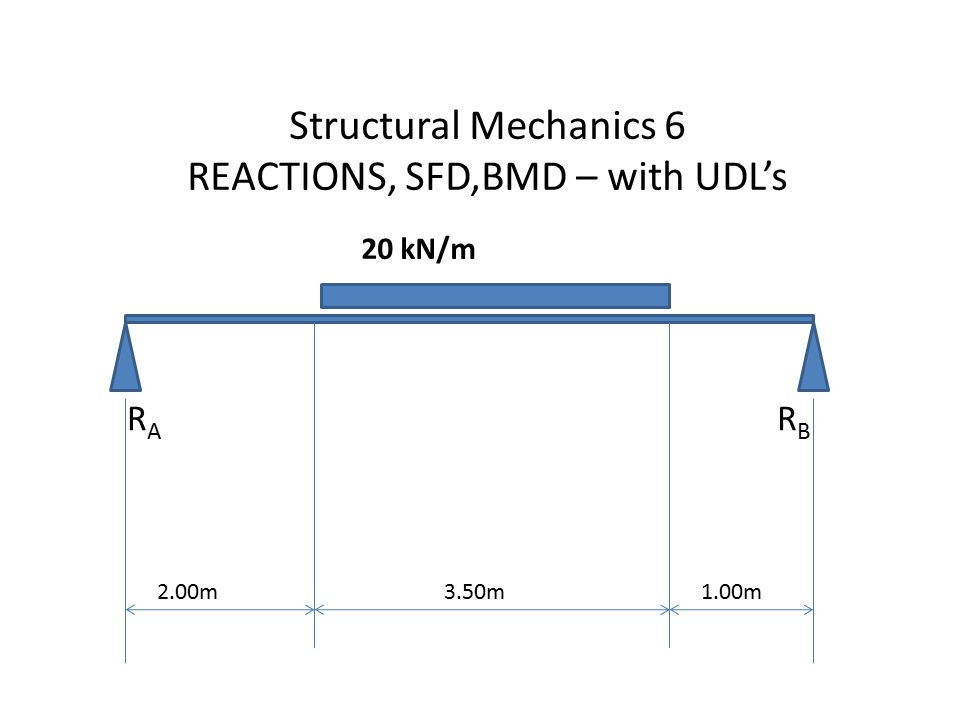 Structural Mechanics 6 REACTIONS, SFD,BMD – with UDL's 20 kN/m 2.00m3.50m RARA RBRB 1.00m
