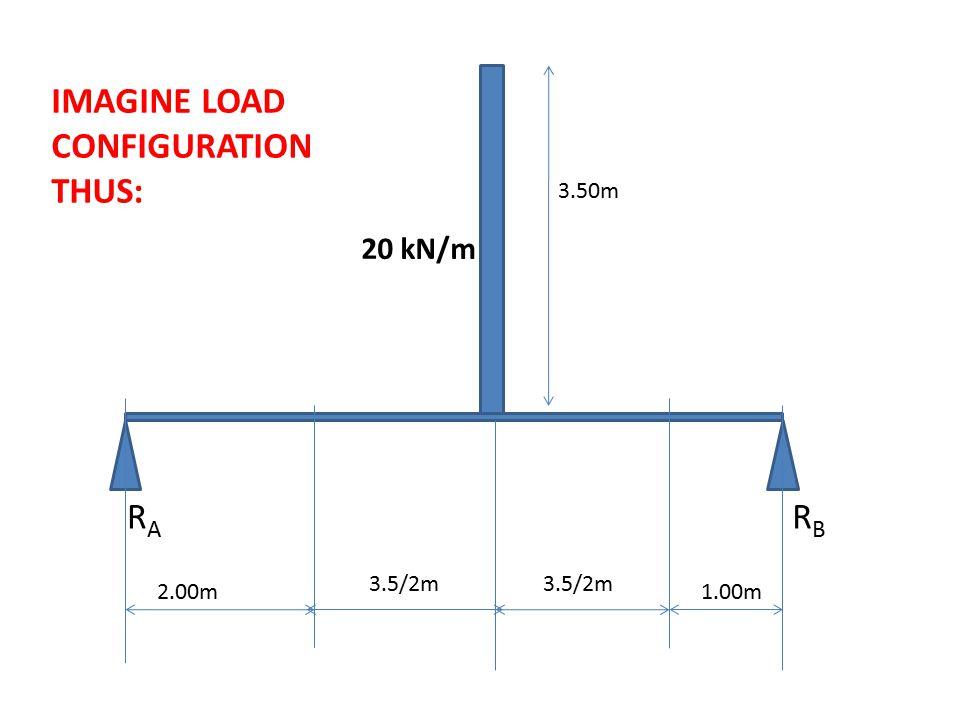 20 kN/m 2.00m 3.50m RARA RBRB 1.00m 3.5/2m IMAGINE LOAD CONFIGURATION THUS: