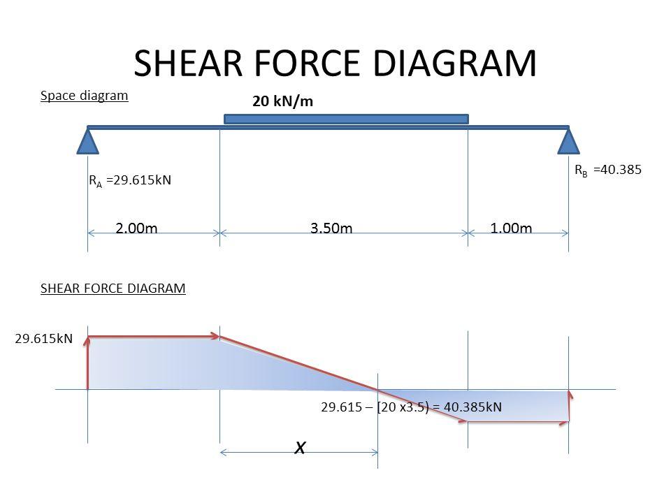 SHEAR FORCE DIAGRAM Space diagram SHEAR FORCE DIAGRAM 20 kN/m 2.00m3.50m R A =29.615kN R B =40.385 1.00m 29.615kN x 29.615 – [20 x3.5) = 40.385kN