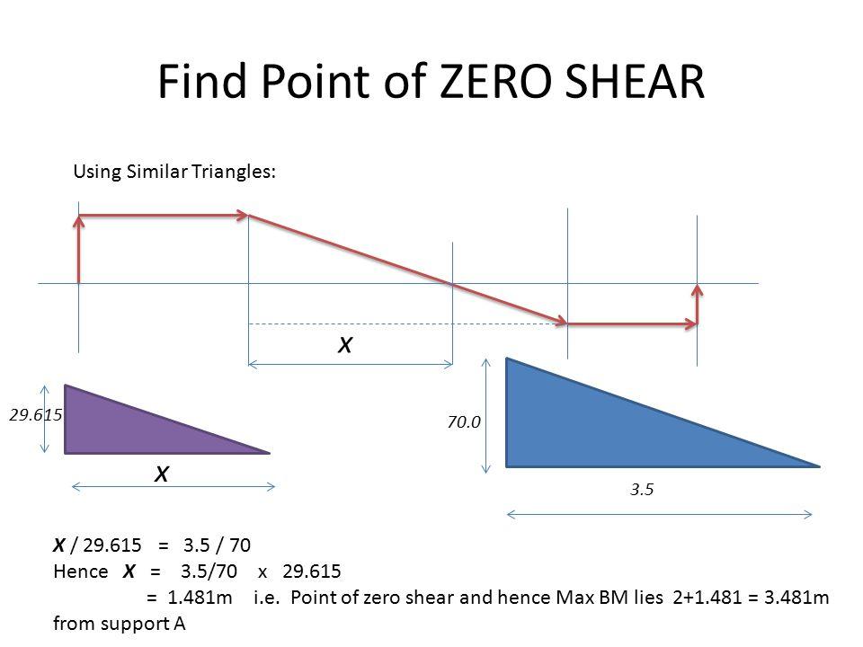 Find Point of ZERO SHEAR Using Similar Triangles: x x 3.5 29.615 70.0 X / 29.615 = 3.5 / 70 Hence X = 3.5/70 x 29.615 = 1.481m i.e.