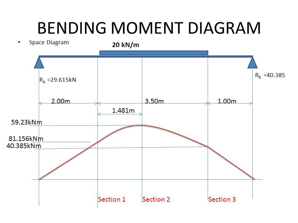 BENDING MOMENT DIAGRAM Space Diagram 20 kN/m 2.00m3.50m R A =29.615kN 1.00m 1.481m R B =40.385 Section 1Section 2Section 3 59.23kNm 81.156kNm 40.385kNm