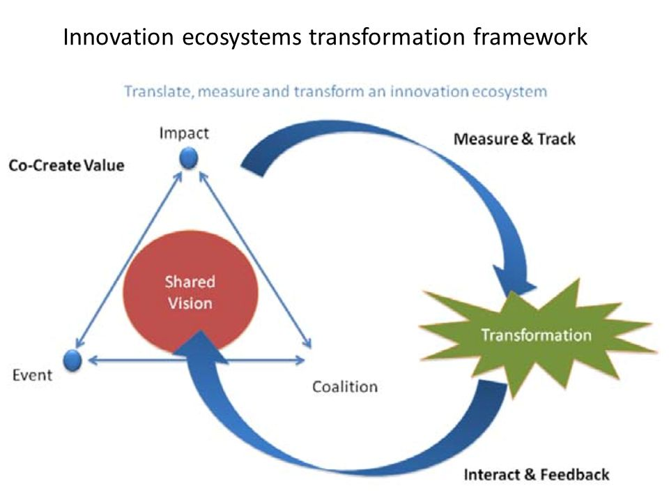 Innovation ecosystems transformation framework