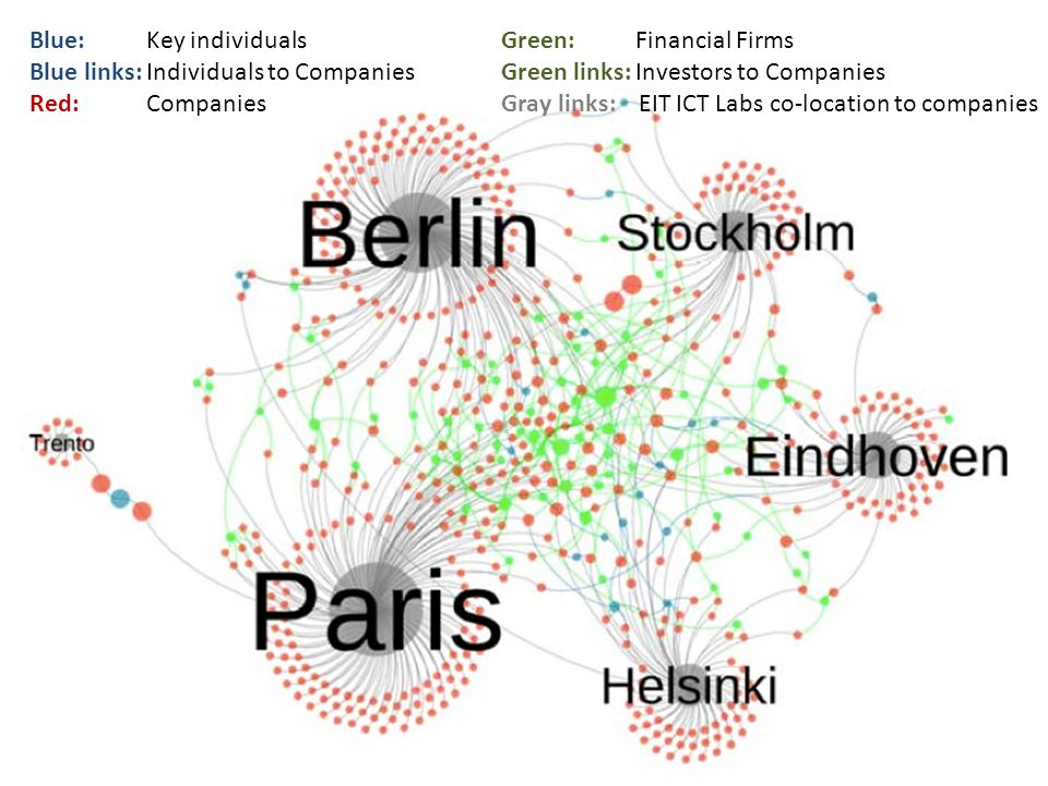 Blue: Key individualsGreen: Financial Firms Blue links: Individuals to CompaniesGreen links: Investors to Companies Red: CompaniesGray links: EIT ICT Labs co-location to companies