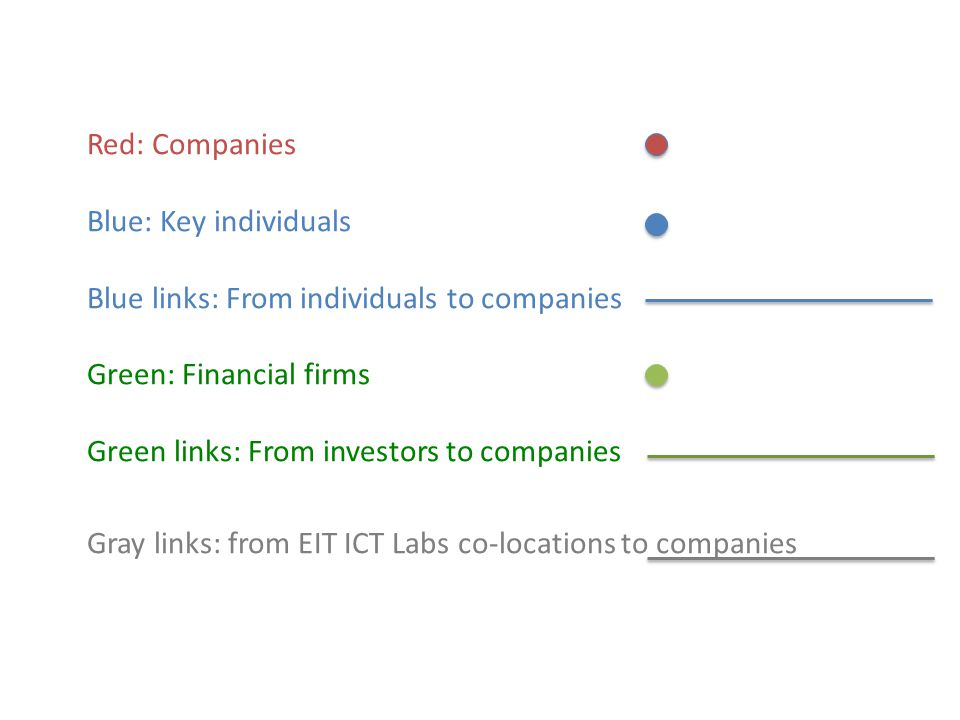 Red: Companies Blue: Key individuals Blue links: From individuals to companies Green: Financial firms Green links: From investors to companies Gray links: from EIT ICT Labs co-locations to companies
