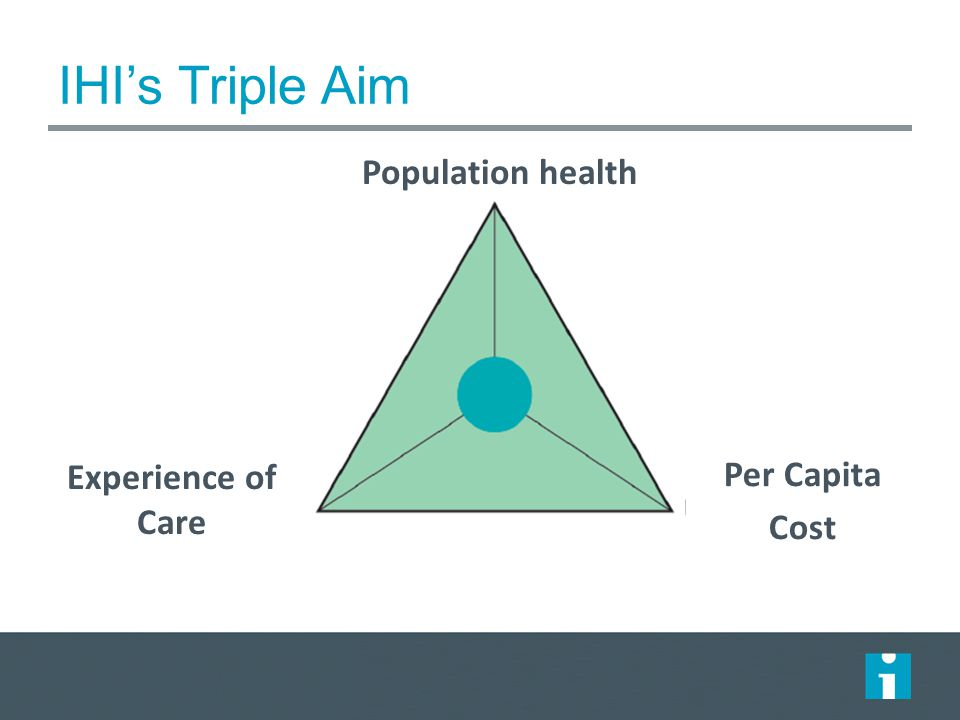 IHI's Triple Aim Population health Per Capita Cost Experience of Care