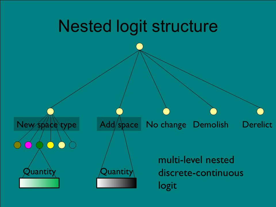Nested logit structure No changeDemolishDerelictAdd spaceNew space type Quantity multi-level nested discrete-continuous logit