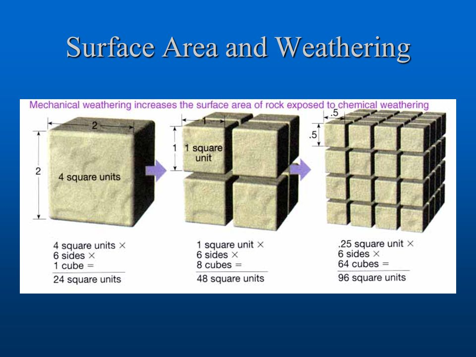 Surface Area and Weathering