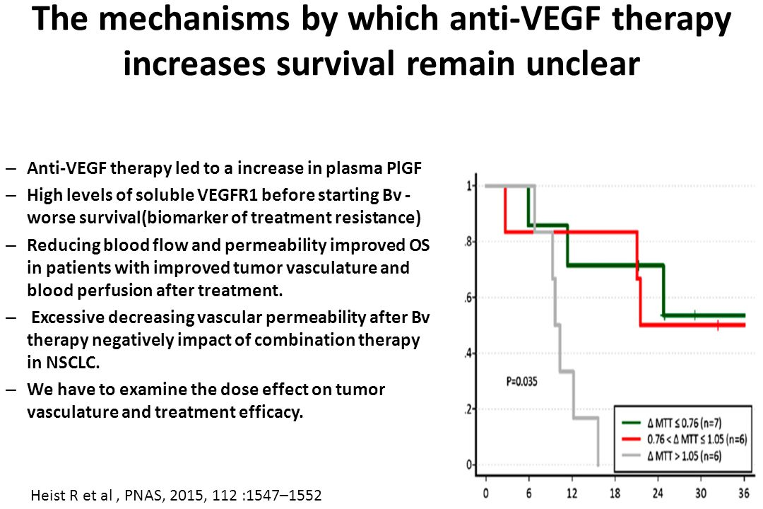 The mechanisms by which anti-VEGF therapy increases survival remain unclear – Anti-VEGF therapy led to a increase in plasma PlGF – High levels of soluble VEGFR1 before starting Bv - worse survival(biomarker of treatment resistance) – Reducing blood flow and permeability improved OS in patients with improved tumor vasculature and blood perfusion after treatment.