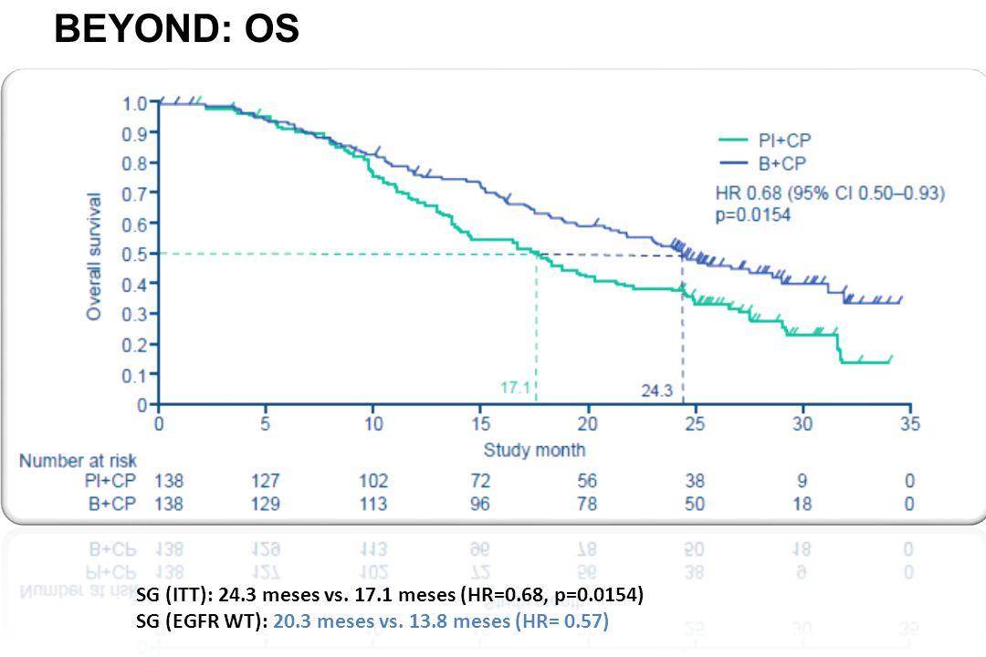 BEYOND: OS Zhou, et al. IASLC 2014 SG (ITT): 24.3 meses vs.