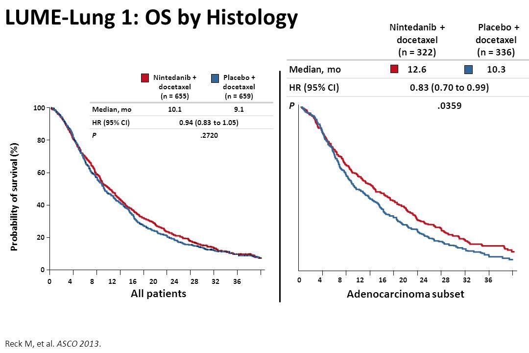 LUME-Lung 1: OS by Histology Adenocarcinoma subset Nintedanib + docetaxel (n = 655) Placebo + docetaxel (n = 659) Median, mo10.19.1 HR (95% CI)0.94 (0.83 to 1.05) P.2720 Reck M, et al.