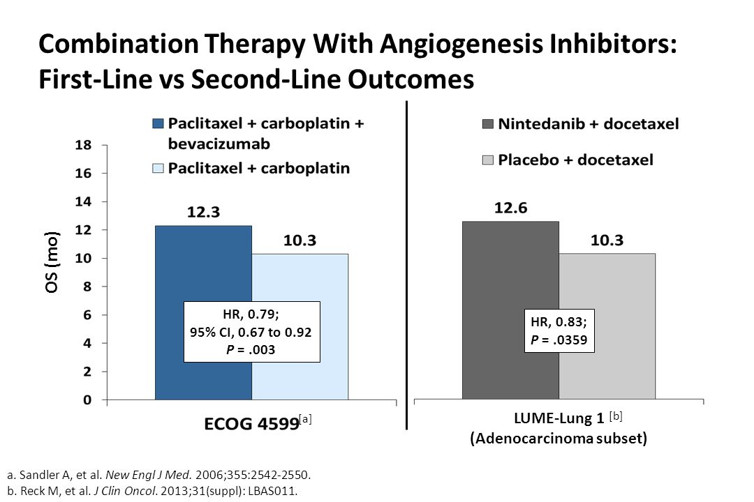Combination Therapy With Angiogenesis Inhibitors: First-Line vs Second-Line Outcomes a.