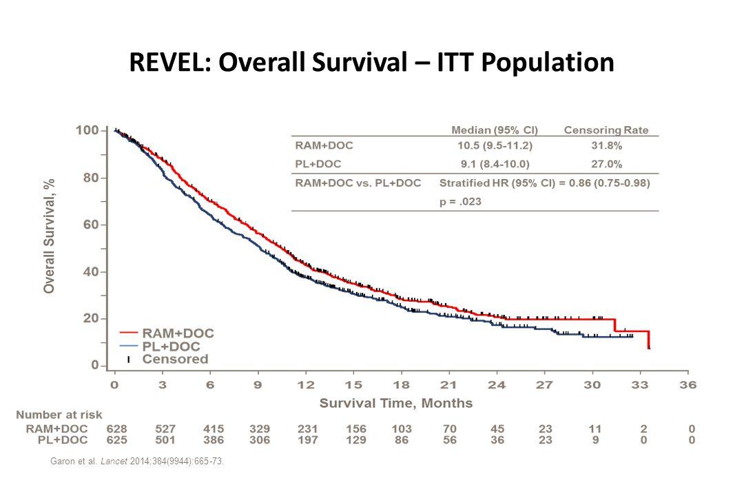 REVEL: Overall Survival – ITT Population Garon et al. Lancet 2014;384(9944):665-73.