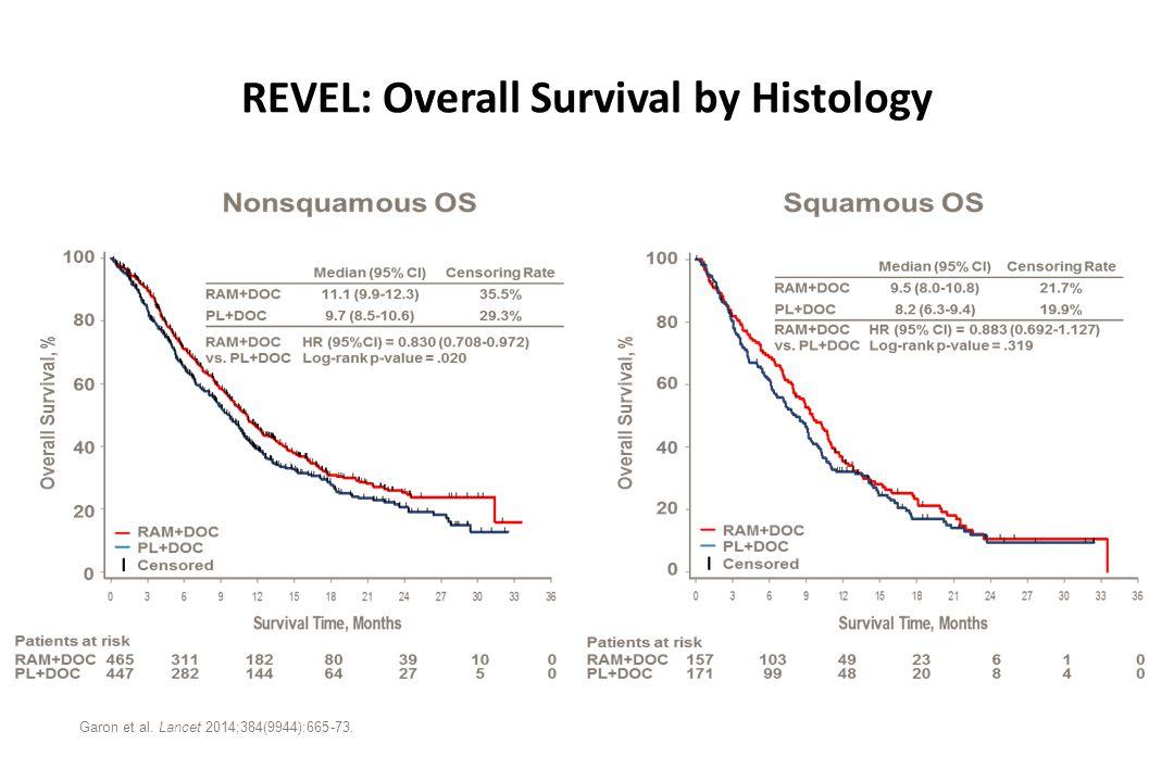 REVEL: Overall Survival by Histology Garon et al. Lancet 2014;384(9944):665-73.