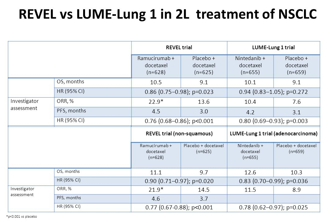 REVEL vs LUME-Lung 1 in 2L treatment of NSCLC REVEL trialLUME-Lung 1 trial Ramucirumab + docetaxel (n=628) Placebo + docetaxel (n=625) Nintedanib + docetaxel (n=655) Placebo + docetaxel (n=659) OS, months 10.59.110.19.1 HR (95% CI) 0.86 (0.75−0.98); p=0.0230.94 (0.83–1.05); p=0.272 Investigator assessment ORR, % 22.9*13.610.47.6 PFS, months 4.53.0 4.23.1 HR (95% CI) 0.76 (0.68–0.86); p<0.0010.80 (0.69–0.93); p=0.003 *p<0.001 vs placebo REVEL trial (non-squamous)LUME-Lung 1 trial (adenocarcinoma) Ramucirumab + docetaxel (n=628) Placebo + docetaxel (n=625) Nintedanib + docetaxel (n=655) Placebo + docetaxel (n=659) OS, months 11.19.712.610.3 HR (95% CI) 0.90 (0.71–0.97); p=0.0200.83 (0.70–0.99); p=0.036 Investigator assessment ORR, % 21.9*14.511.58.9 PFS, months 4.63.7 HR (95% CI) 0.77 (0.67-0.88); p<0.0010.78 (0.62–0.97); p=0.025