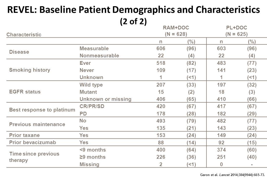 REVEL: Baseline Patient Demographics and Characteristics (2 of 2) Garon et al.