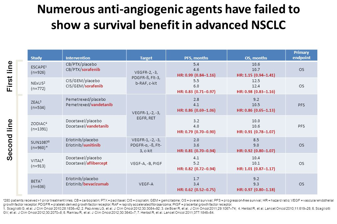 39 RISK SCORE: Prognostic value Adjuvant CT B OS (months) OS No Adjuvant treatment Sanmartin et al, ASCO 2012