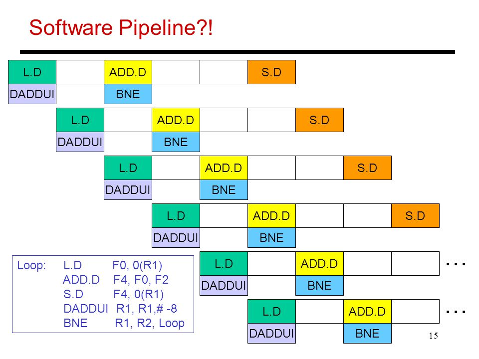 15 Software Pipeline .