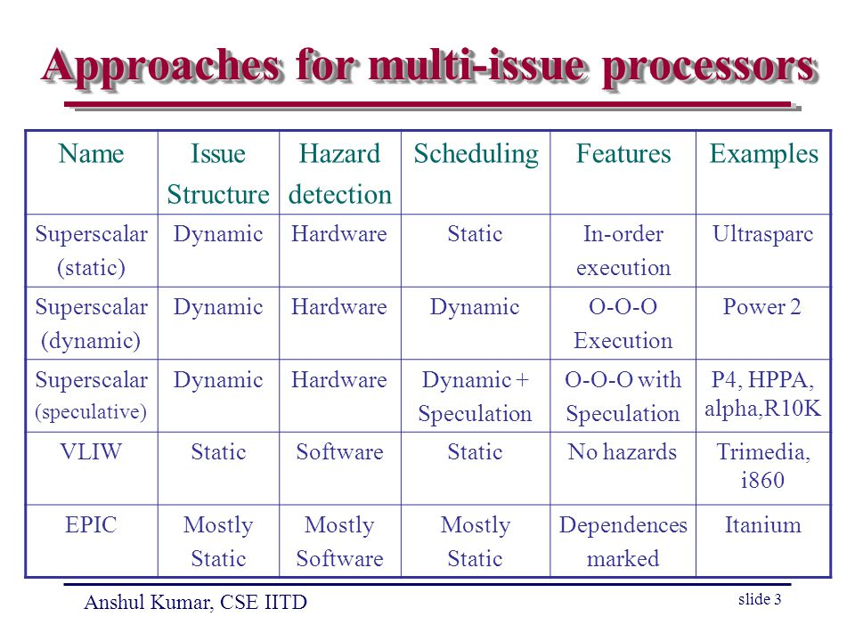 Anshul Kumar, CSE IITD slide 3 Approaches for multi-issue processors NameIssue Structure Hazard detection SchedulingFeaturesExamples Superscalar (static) DynamicHardwareStaticIn-order execution Ultrasparc Superscalar (dynamic) DynamicHardwareDynamicO-O-O Execution Power 2 Superscalar (speculative) DynamicHardwareDynamic + Speculation O-O-O with Speculation P4, HPPA, alpha,R10K VLIWStaticSoftwareStaticNo hazardsTrimedia, i860 EPICMostly Static Mostly Software Mostly Static Dependences marked Itanium