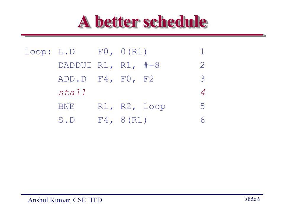 Anshul Kumar, CSE IITD slide 8 A better schedule Loop: L.D F0, 0(R1) 1 DADDUI R1, R1, #-8 2 ADD.D F4, F0, F2 3 stall 4 BNE R1, R2, Loop 5 S.D F4, 8(R1