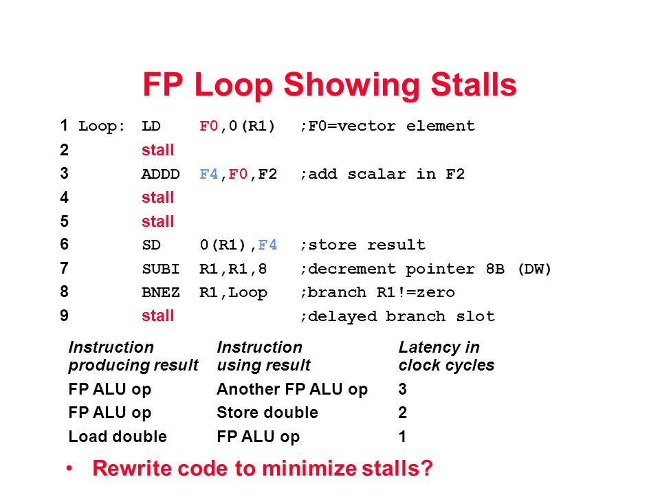 FP Loop Showing Stalls Rewrite code to minimize stalls.