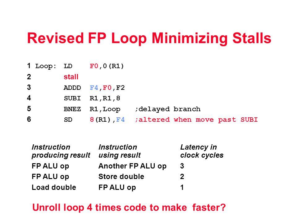Revised FP Loop Minimizing Stalls Unroll loop 4 times code to make faster.