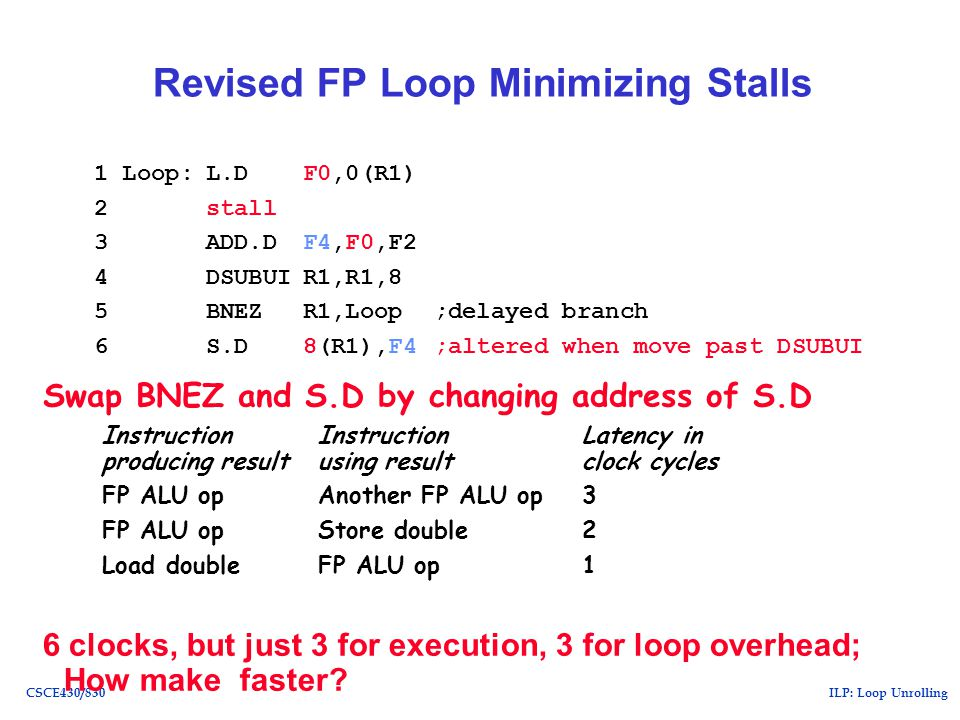 ILP: Loop UnrollingCSCE430/830 Revised FP Loop Minimizing Stalls 6 clocks, but just 3 for execution, 3 for loop overhead; How make faster.