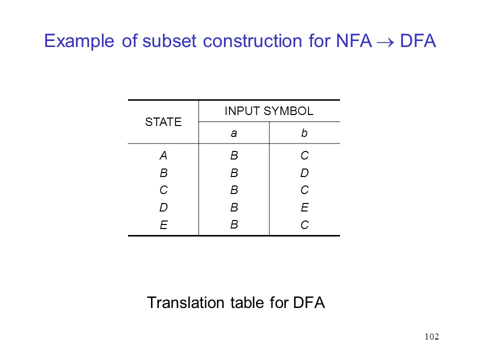 102 Translation table for DFA STATE INPUT SYMBOL ab ABCDEABCDE BBBBBBBBBB CDCECCDCEC Example of subset construction for NFA  DFA