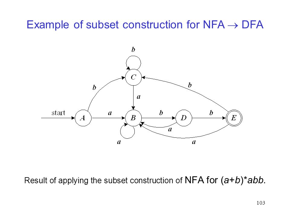 103 Result of applying the subset construction of NFA for (a+b)*abb.