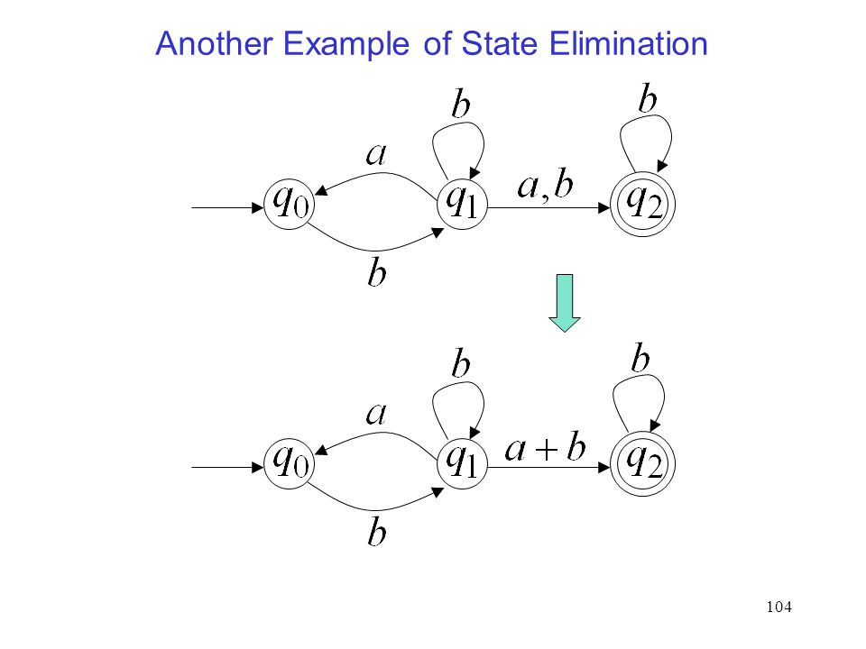 104 Another Example of State Elimination