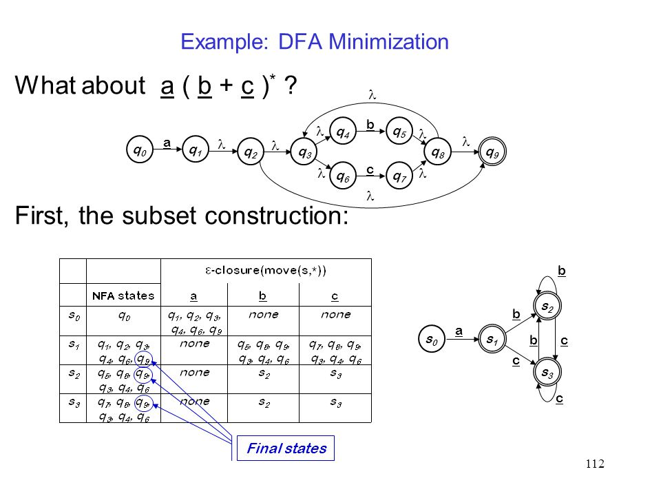 112 Example: DFA Minimization What about a ( b + c ) * .
