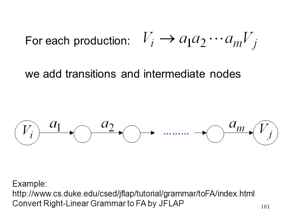 161 For each production: we add transitions and intermediate nodes ……… Example: http://www.cs.duke.edu/csed/jflap/tutorial/grammar/toFA/index.html Convert Right-Linear Grammar to FA by JFLAP