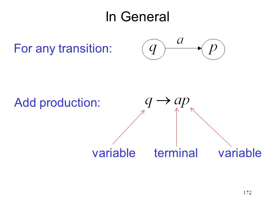 172 In General For any transition: Add production: variableterminalvariable