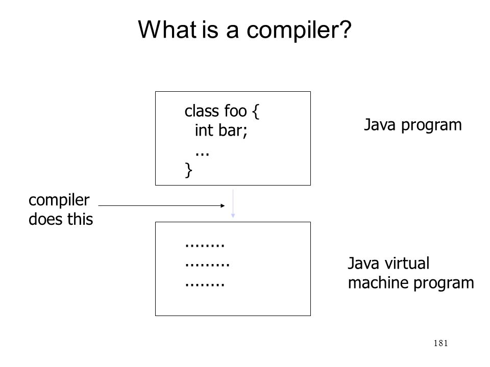 181 What is a compiler. class foo { int bar;... }.........................