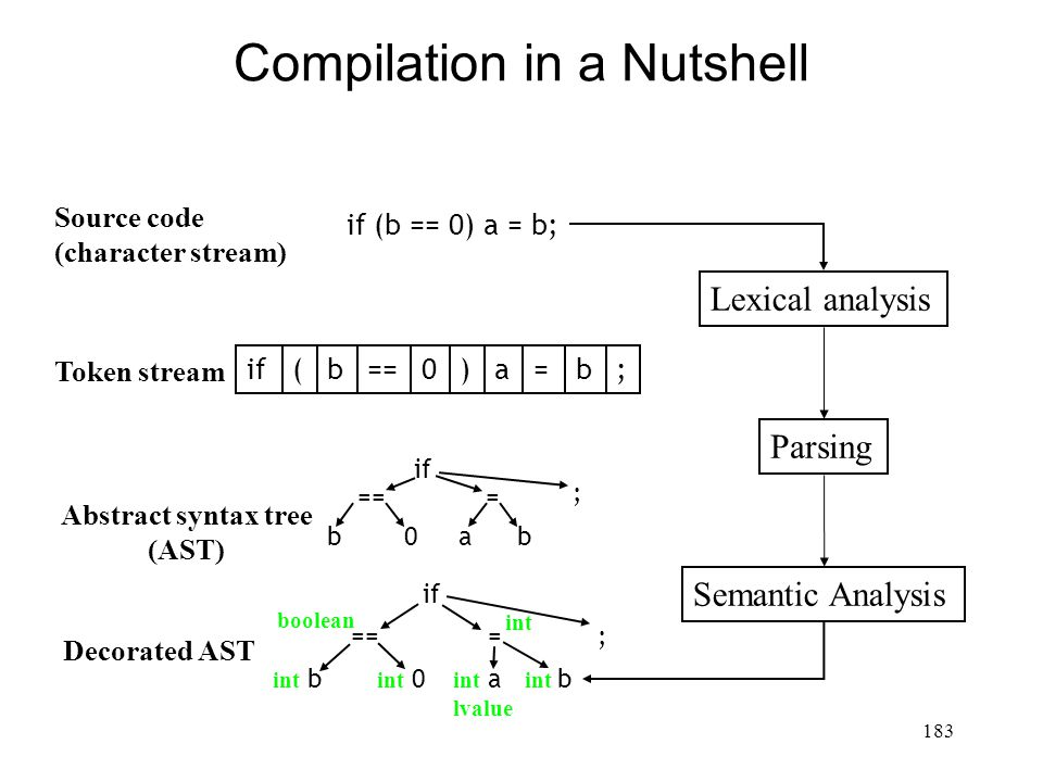 183 Compilation in a Nutshell Source code (character stream) Lexical analysis Parsing Token stream Abstract syntax tree (AST) Semantic Analysis if (b == 0) a = b; if(b)a=b;0== if == b0 = ab if == int b int 0 = int a lvalue int b boolean Decorated AST int ; ;