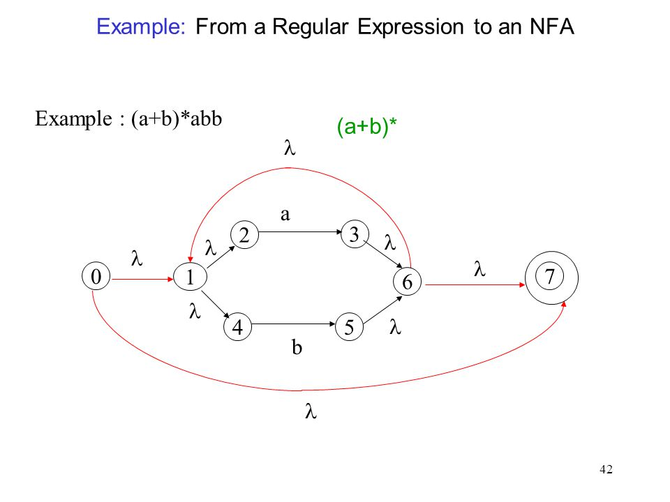 42 Example: From a Regular Expression to an NFA Example : (a+b)*abb 2 a 45 b 1 6 3 0 7 (a+b)*
