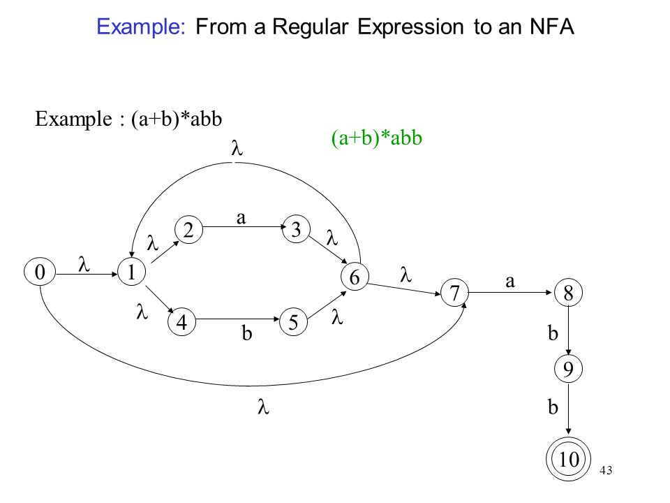 43 Example: From a Regular Expression to an NFA Example : (a+b)*abb 2 a 45 b 1 0 10 a b b 7 6 3 8 9 (a+b)*abb