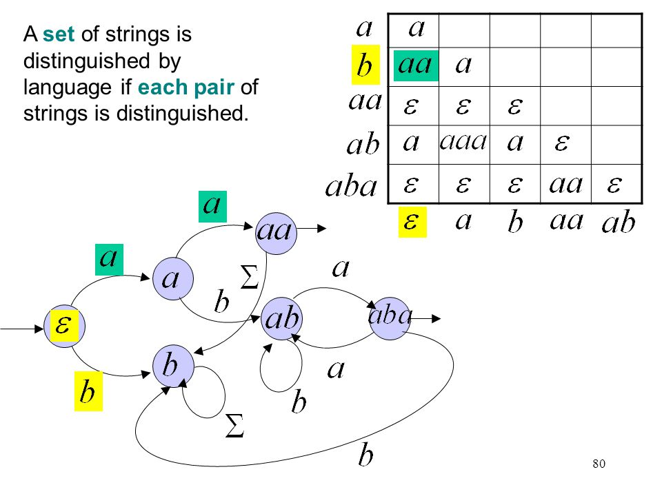 80 A set of strings is distinguished by language if each pair of strings is distinguished.
