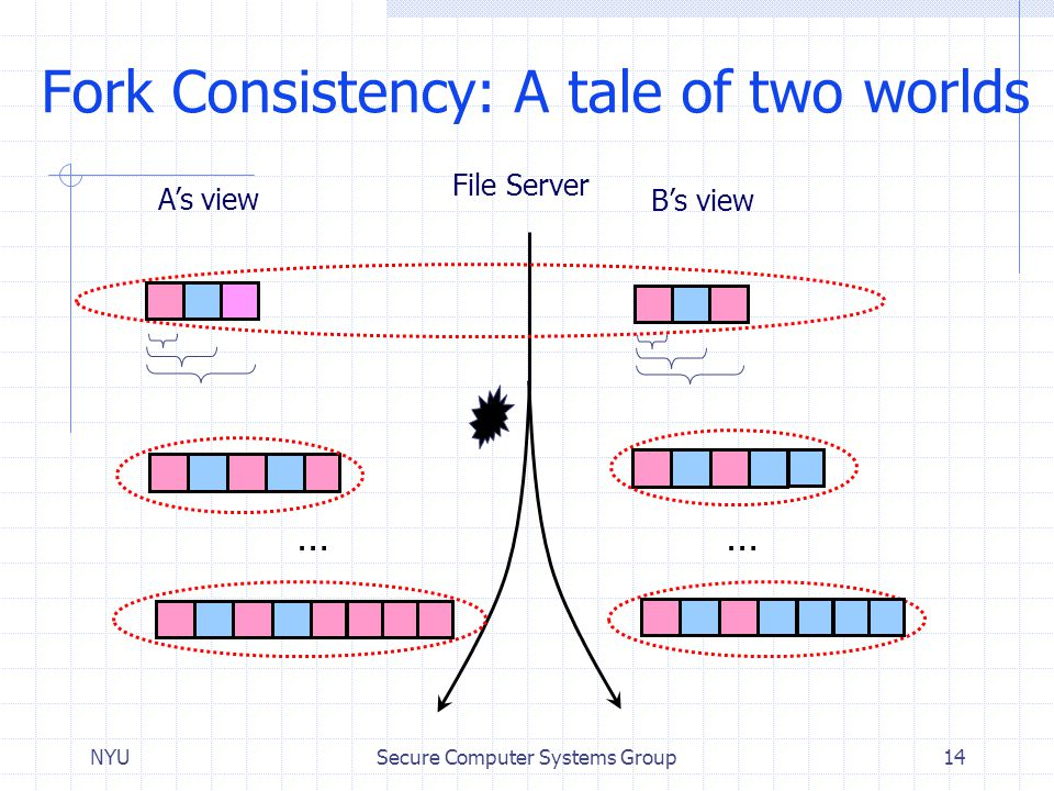 NYUSecure Computer Systems Group14 Fork Consistency: A tale of two worlds File Server A's view B's view … …