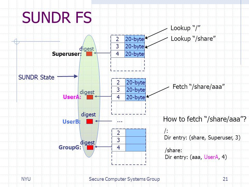 "NYUSecure Computer Systems Group21 SUNDR FS 220-byte 3 4 digest 220-byte 3 4 digest Superuser: UserA: SUNDR State How to fetch ""/share/aaa""? /: Dir en"
