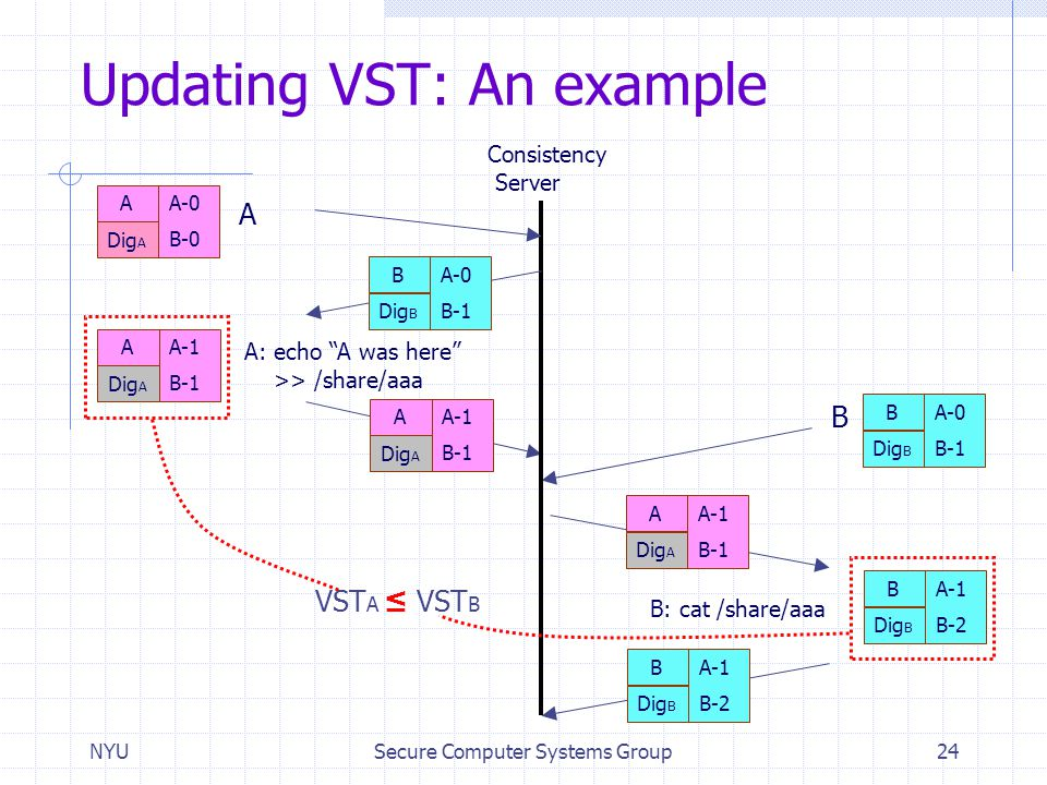 """NYUSecure Computer Systems Group24 Updating VST: An example Consistency Server B A A-0 B-0 A: echo """"A was here"""" >> /share/aaa B: cat /share/aaa Dig A"""